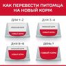 HILL'S SCIENCE PLAN ADULT PERFECT WEIGHT MEDIUM CHICKEN — Хиллс для собак средних пород, склонных к набору веса Курица 12кг. -